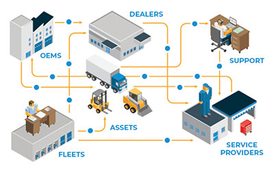 History-making technology: How IIoT can transform America's trucking industry