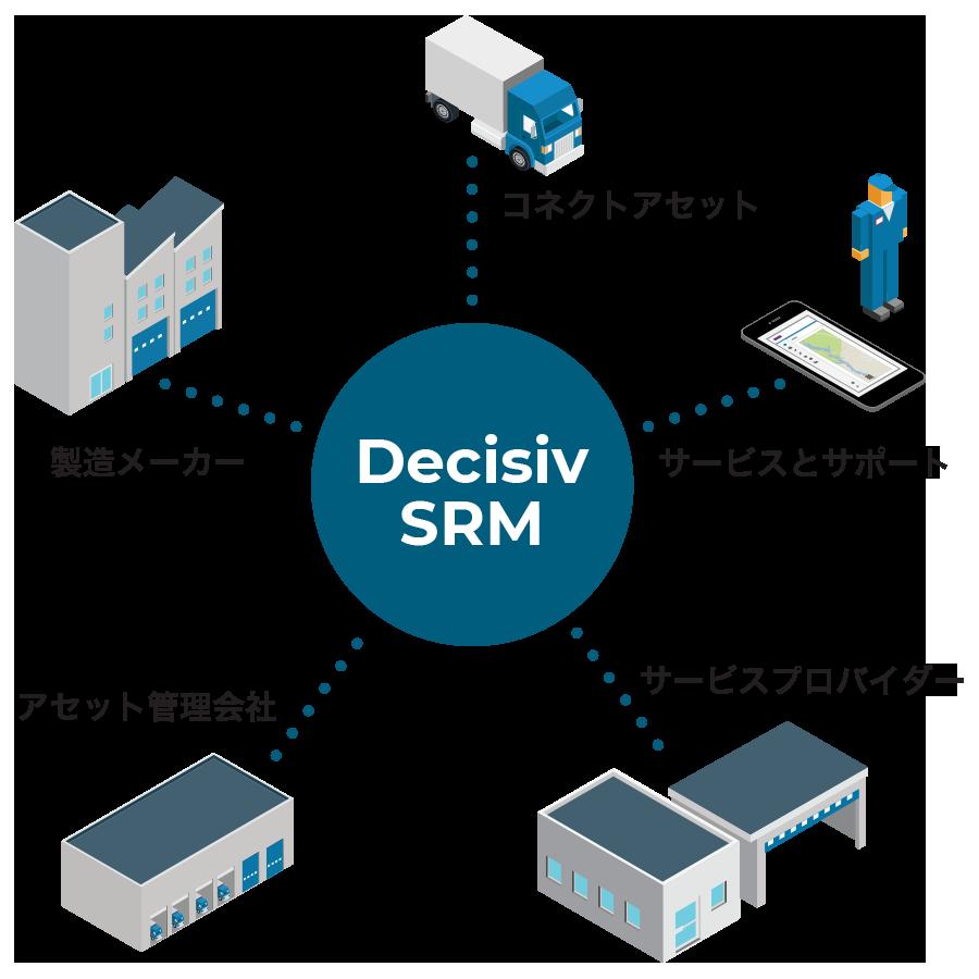 Decisiv SRM